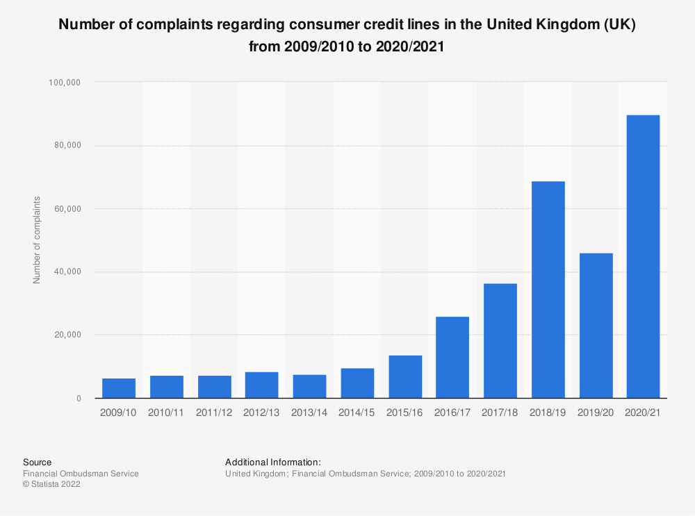 Statistic: Number of complaints regarding consumer credit lines* in the United Kingdom (UK) from 2009/2010 to 2018/2019 | Statista