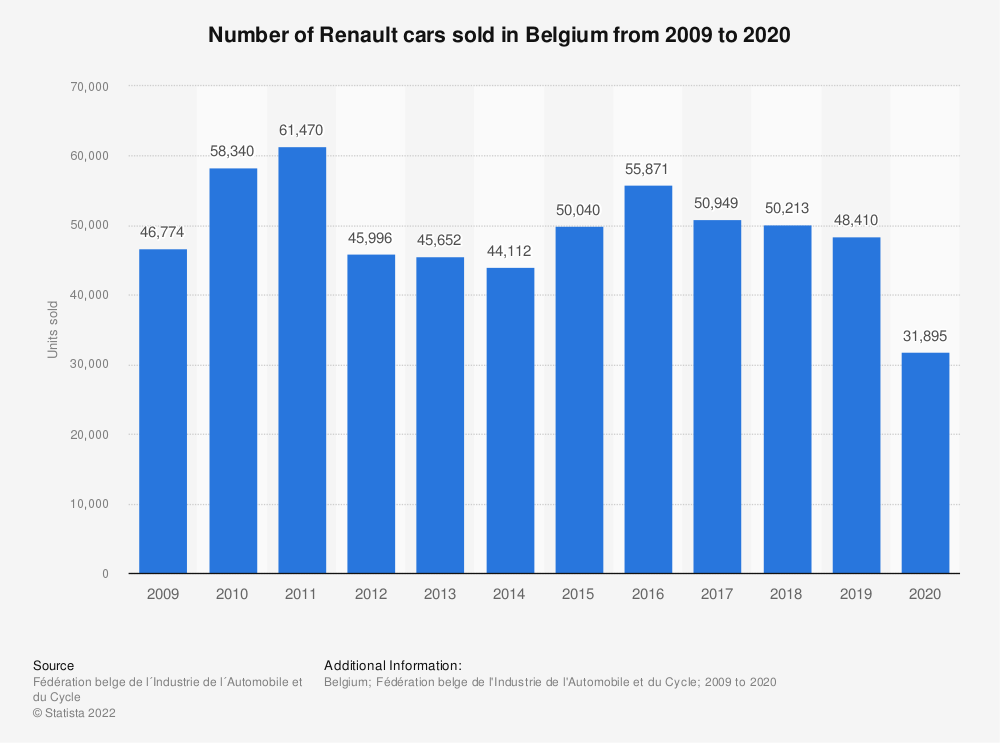 Statistic: Number of Renault cars sold in Belgium from 2009 to 2019 | Statista