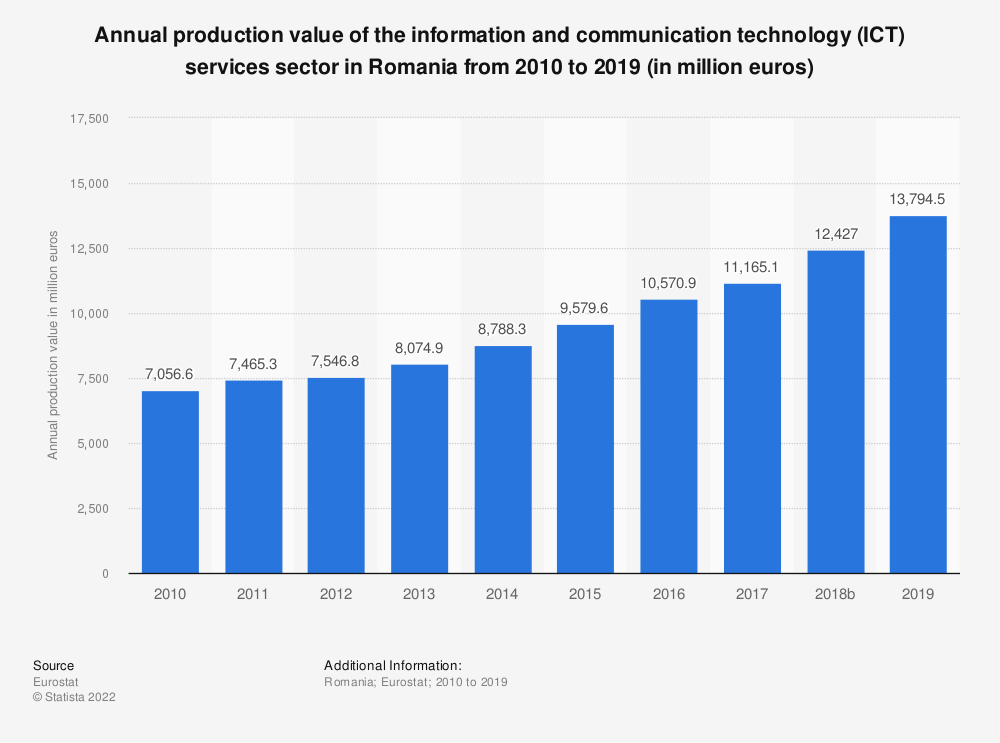 Statistic: Annual production value of the information and communication technology (ICT) services sector in Romania from 2008 to 2016 (in million euros) | Statista