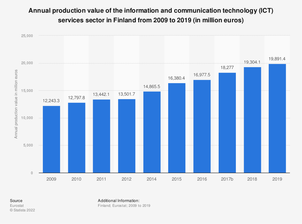 Statistic: Annual production value of the information and communication technology (ICT) services sector in Finland from 2008 to 2016 (in million euros) | Statista