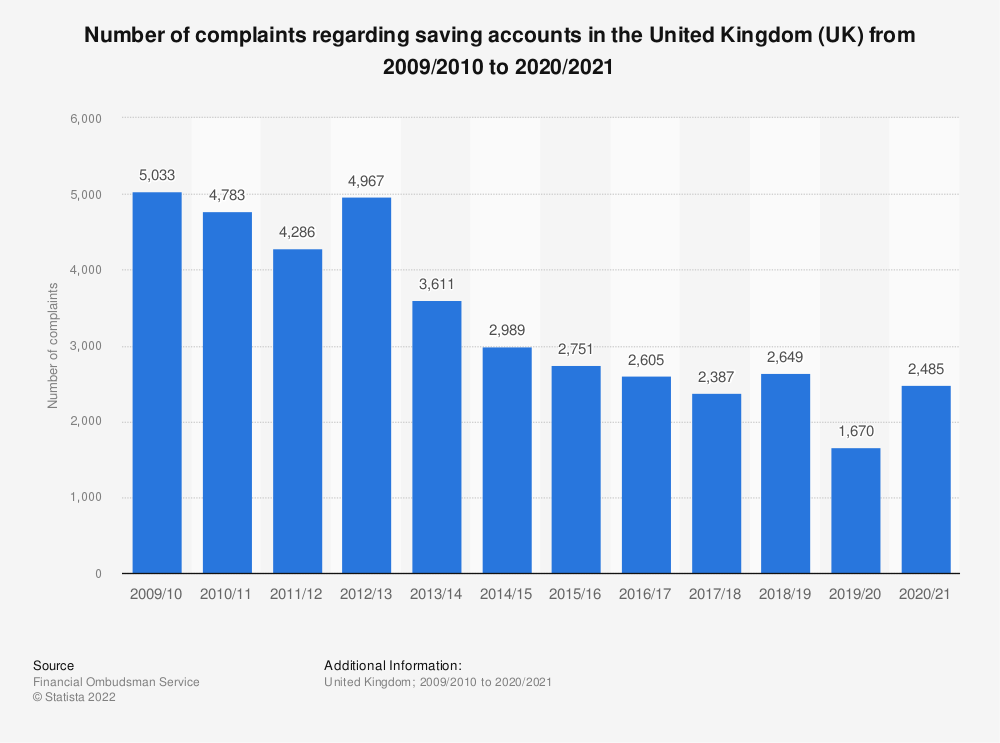 Statistic: Number of complaints regarding saving accounts in the United Kingdom (UK) from 2009/2010 to 2019/2020 | Statista