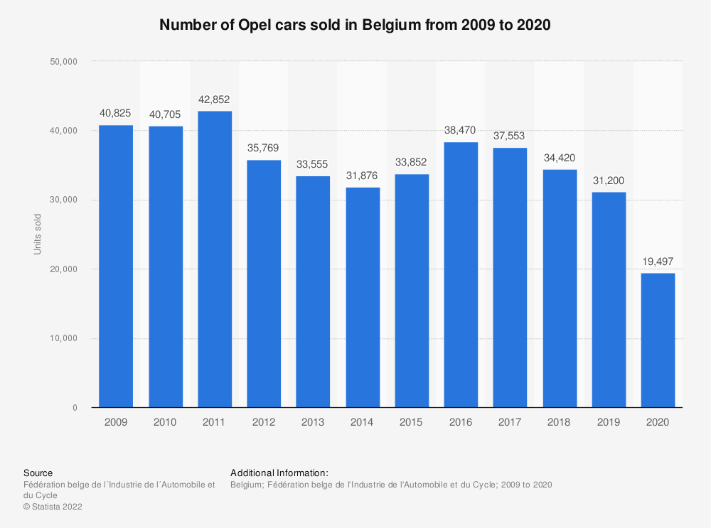 Statistic: Number of Opel cars sold in Belgium from 2009 to 2019 | Statista