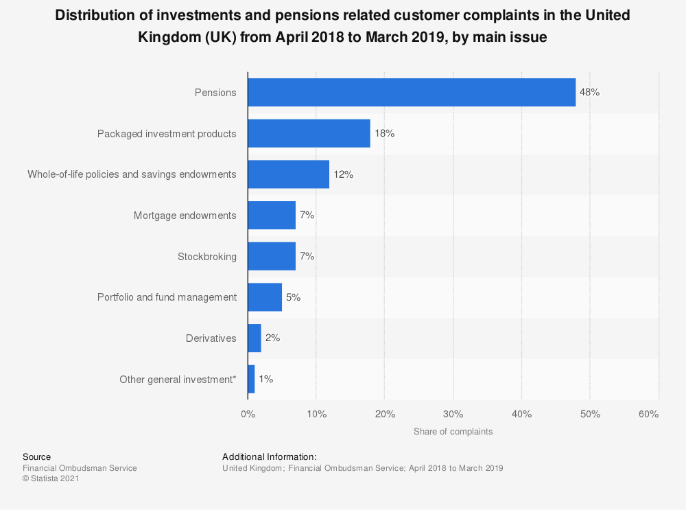 Statistic: Distribution of investments and pensions related customer complaints in the United Kingdom (UK) from April 2018 to March 2019, by main issue | Statista