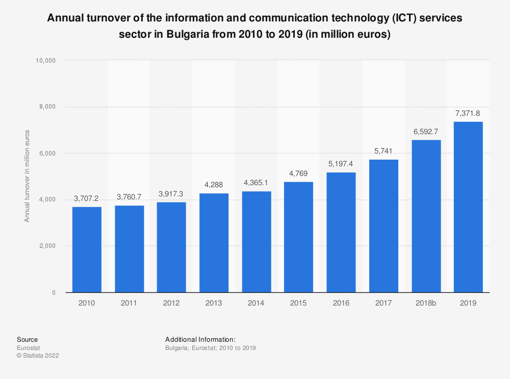 Statistic: Annual turnover of the information and communication technology (ICT) services sector in Bulgaria from 2008 to 2016 (in million euros) | Statista