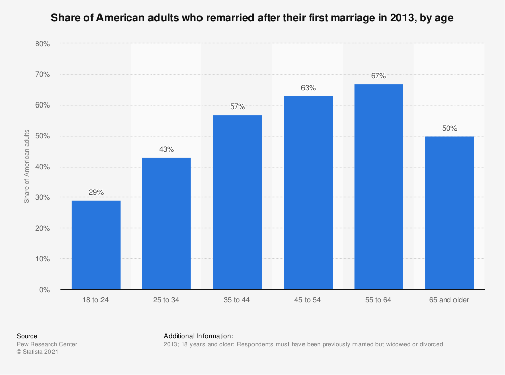 Statistic: Share of American adults who remarried after their first marriage in 2013, by age  | Statista