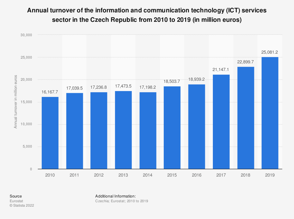 Statistic: Annual turnover of the information and communication technology (ICT) services sector in the Czech Republic from 2008 to 2016 (in million euros) | Statista