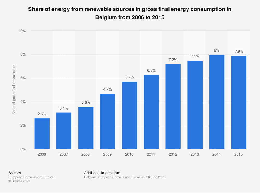 Statistic: Share of energy from renewable sources in gross final energy consumption in Belgium from 2006 to 2015 | Statista