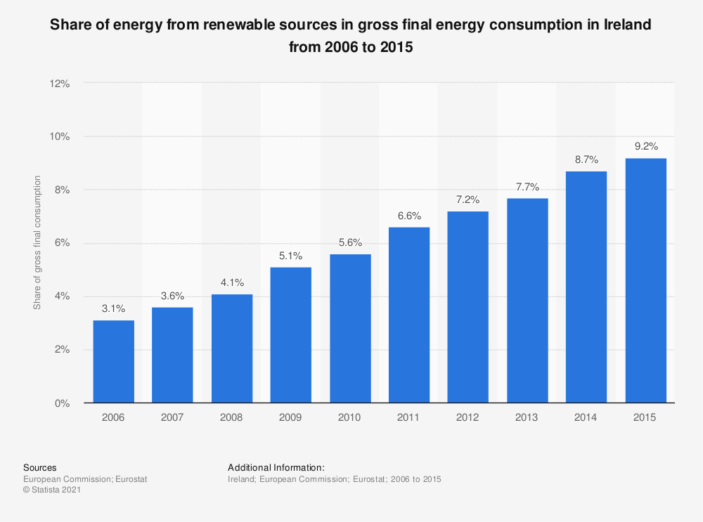 Statistic: Share of energy from renewable sources in gross final energy consumption in Ireland from 2006 to 2015 | Statista