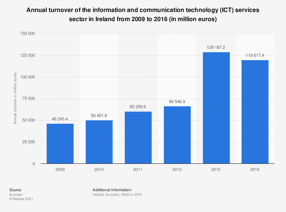 Statistic: Annual turnover of the information and communication technology (ICT) services sector in Ireland from 2009 to 2016 (in million euros) | Statista