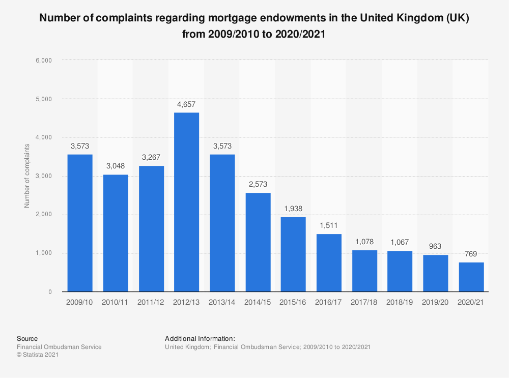 Statistic: Number of complaints regarding mortgage endowments in the United Kingdom (UK) from 2009/2010 to 2019/2020 | Statista