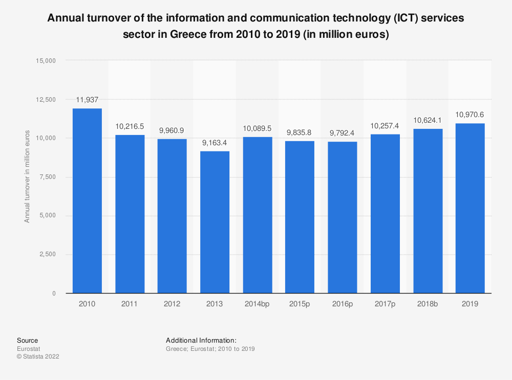 Statistic: Annual turnover of the information and communication technology (ICT) services sector in Greece from 2008 to 2016 (in million euros) | Statista