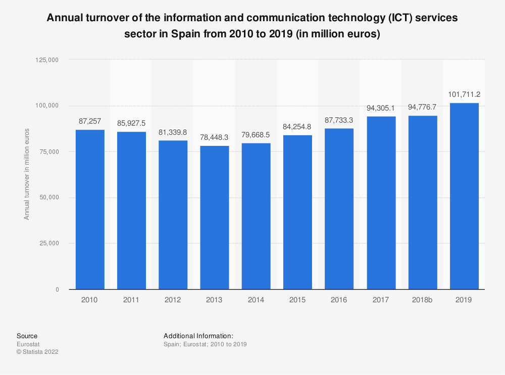 Statistic: Annual turnover of the information and communicationtechnology (ICT) services sector in Spain from 2008 to 2016 (in million euros) | Statista