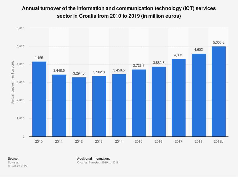 Statistic: Annual turnover of the information and communicationtechnology (ICT) services sector in Croatia from 2008 to 2016 (in million euros)   Statista