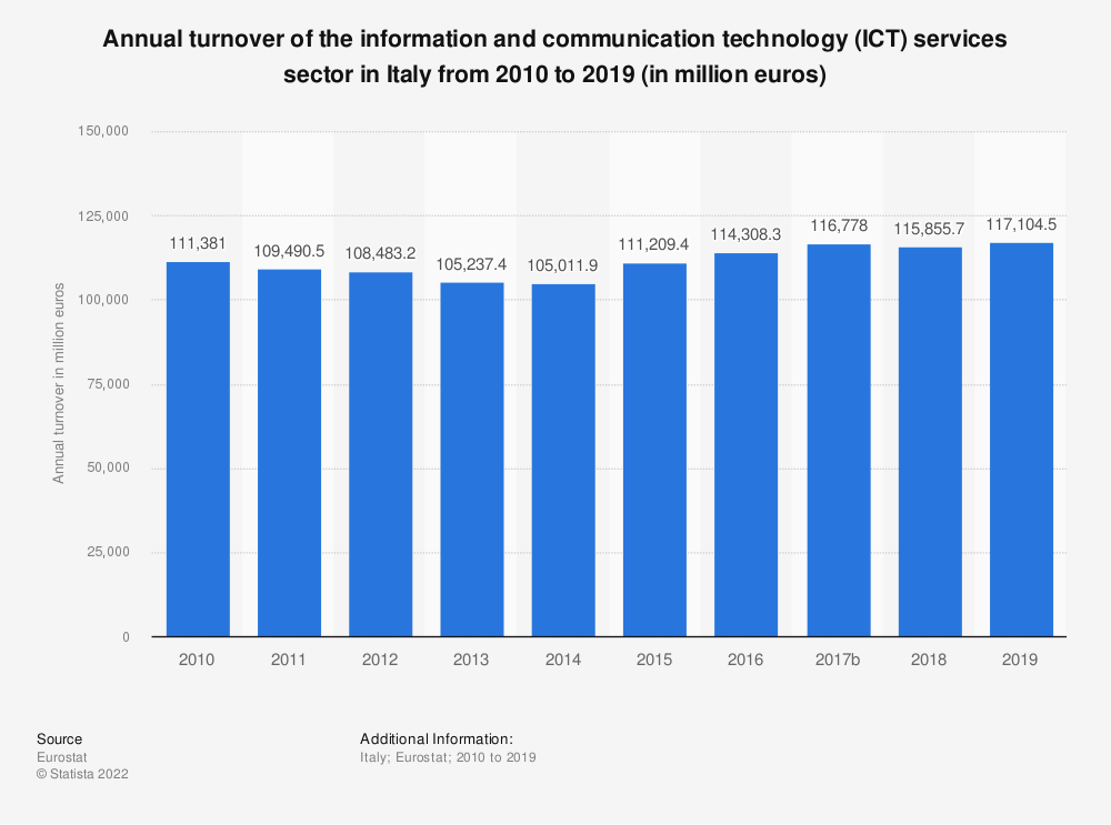 Statistic: Annual turnover of the information and communication technology (ICT) services sector in Italy from 2008 to 2016 (in million euros) | Statista