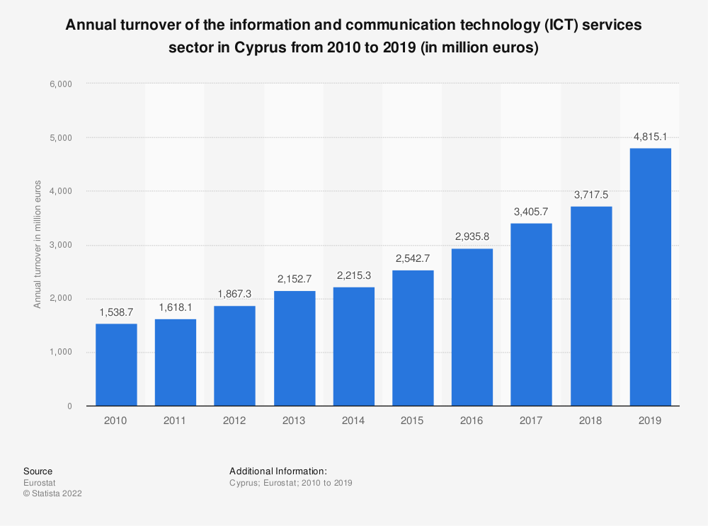 Statistic: Annual turnover of the information and communicationtechnology (ICT) services sector in Cyprus from 2008 to 2016 (in million euros) | Statista