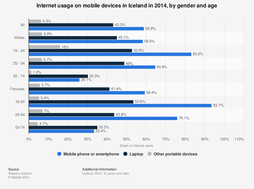 Statistic: Internet usage on mobile devices in Iceland in 2014, by gender and age | Statista
