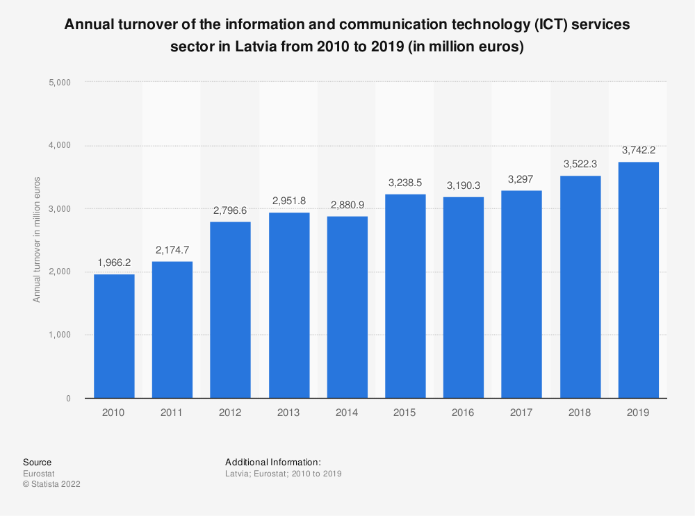 Statistic: Annual turnover of the information and communicationtechnology (ICT) services sector in Latvia from 2008 to 2016 (in million euros) | Statista