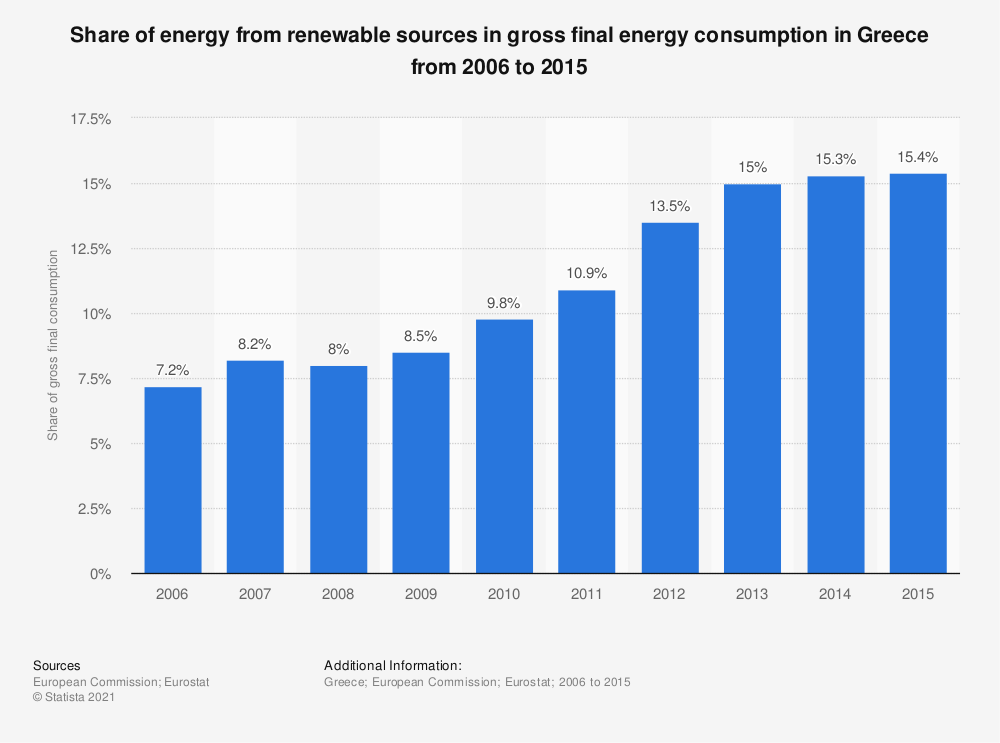 Statistic: Share of energy from renewable sources in gross final energy consumption in Greece from 2006 to 2015 | Statista