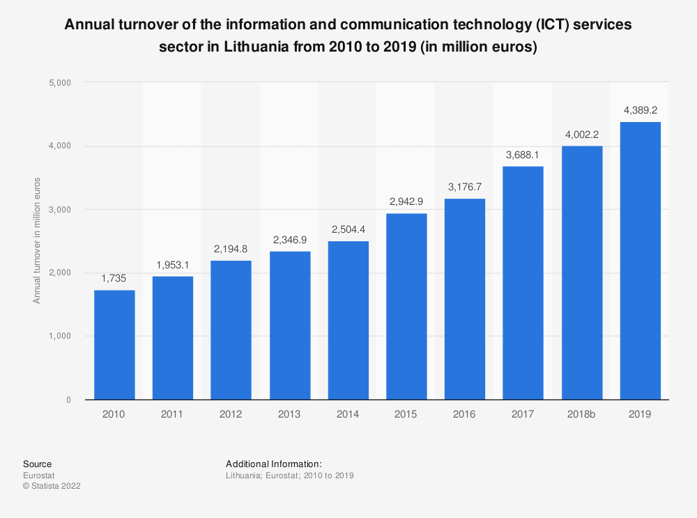 Statistic: Annual turnover of the information and communication technology (ICT) services sector in Lithuania from 2008 to 2016 (in million euros) | Statista