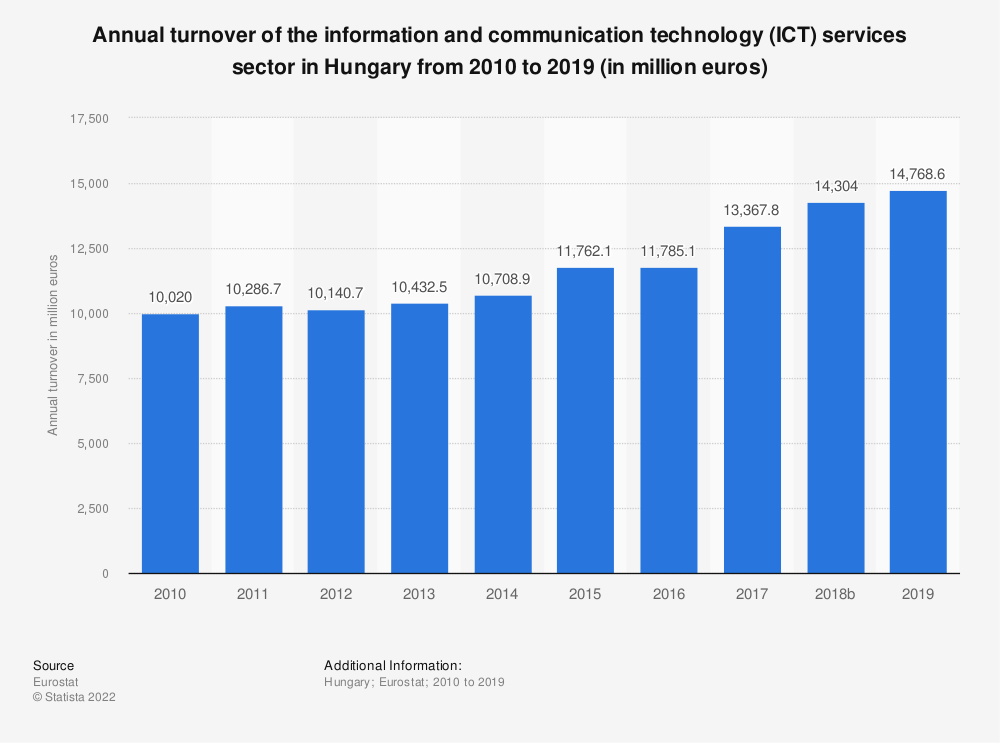 Statistic: Annual turnover of the information and communicationtechnology (ICT) services sector in Hungary from 2008 to 2016 (in million euros) | Statista