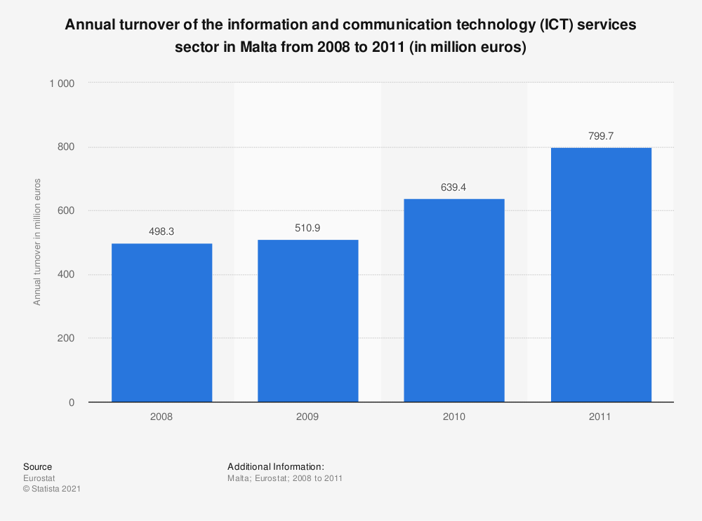Statistic: Annual turnover of the information and communicationtechnology (ICT) services sector in Malta from 2008 to 2011 (in million euros) | Statista