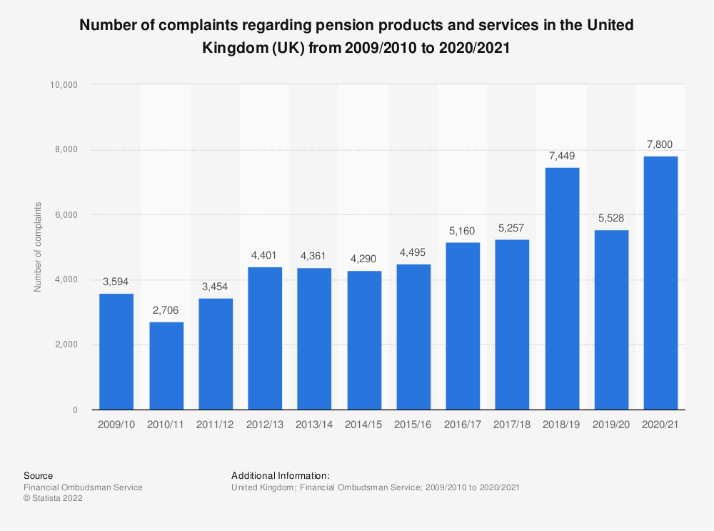 Statistic: Number of complaints regarding pension products and services in the United Kingdom (UK) from 2009/2010 to 2019/2020 | Statista