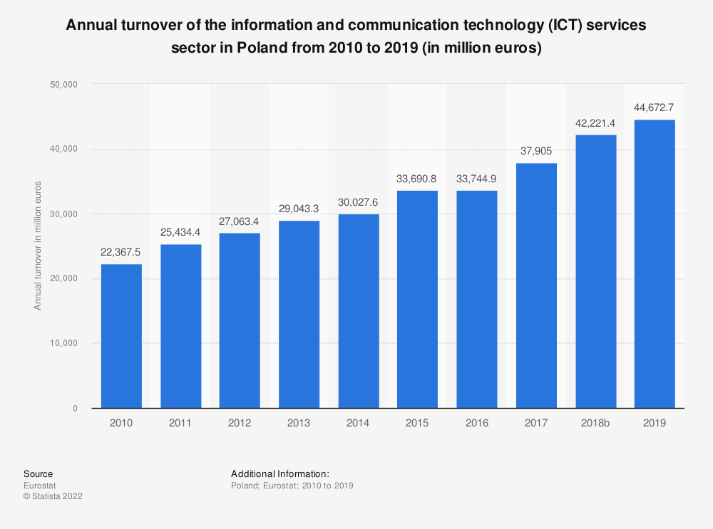 Statistic: Annual turnover of the information and communication technology (ICT) services sector in Poland from 2008 to 2016 (in million euros) | Statista