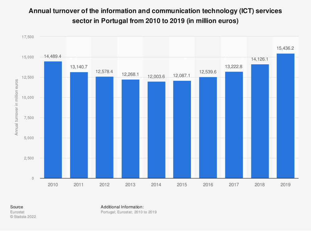 Statistic: Annual turnover of the information and communicationtechnology (ICT) services sector in Portugal from 2008 to 2016 (in million euros) | Statista