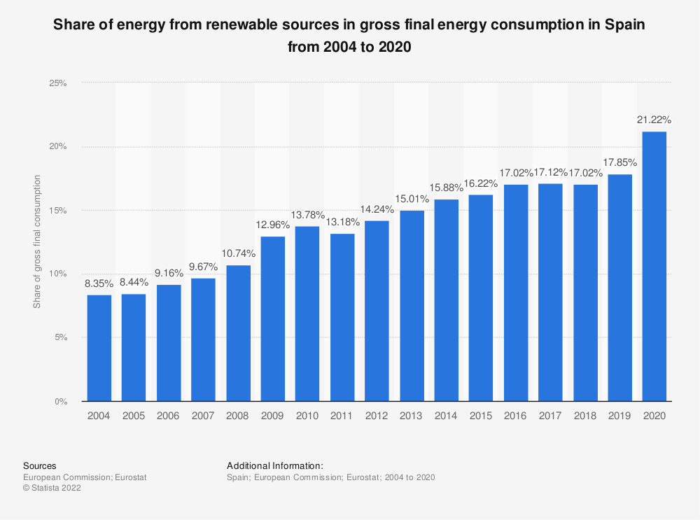Statistic: Share of energy from renewable sources in gross final energy consumption in Spain from 2006 to 2015 | Statista
