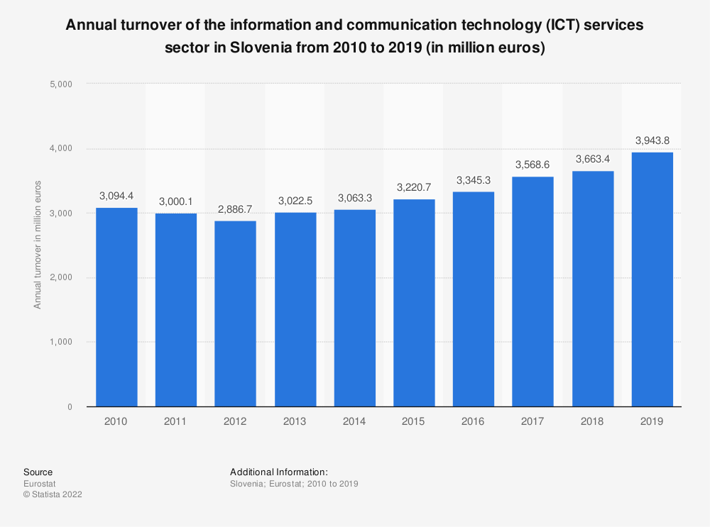 Statistic: Annual turnover of the information and communication technology (ICT) services sector in Slovenia from 2008 to 2016 (in million euros) | Statista