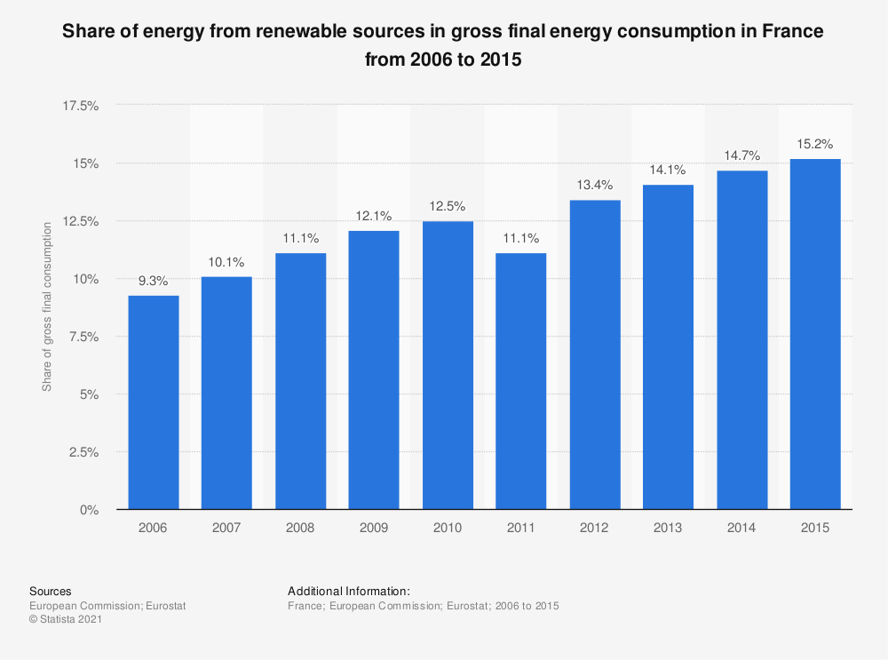 Statistic: Share of energy from renewable sources in gross final energy consumption in France from 2006 to 2015 | Statista
