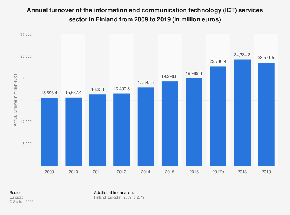 Statistic: Annual turnover of the information and communicationtechnology (ICT) services sector in Finland from 2008 to 2016 (in million euros) | Statista