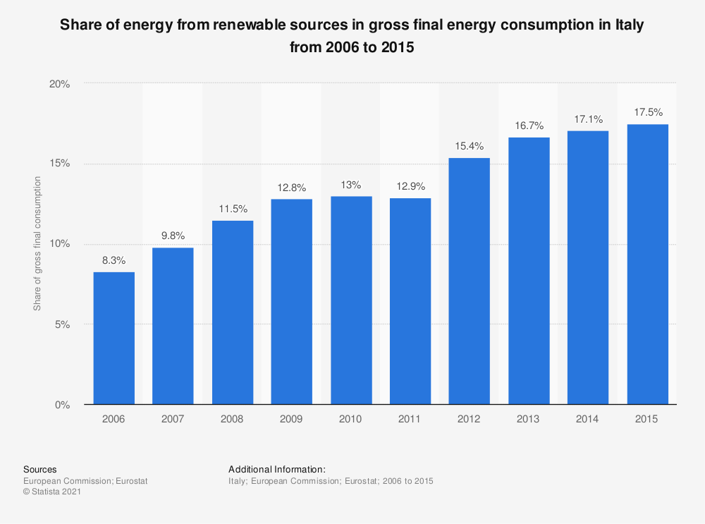 Statistic: Share of energy from renewable sources in gross final energy consumption in Italy from 2006 to 2015 | Statista
