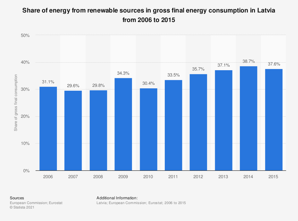 Statistic: Share of energy from renewable sources in gross final energy consumption in Latvia from 2006 to 2015 | Statista