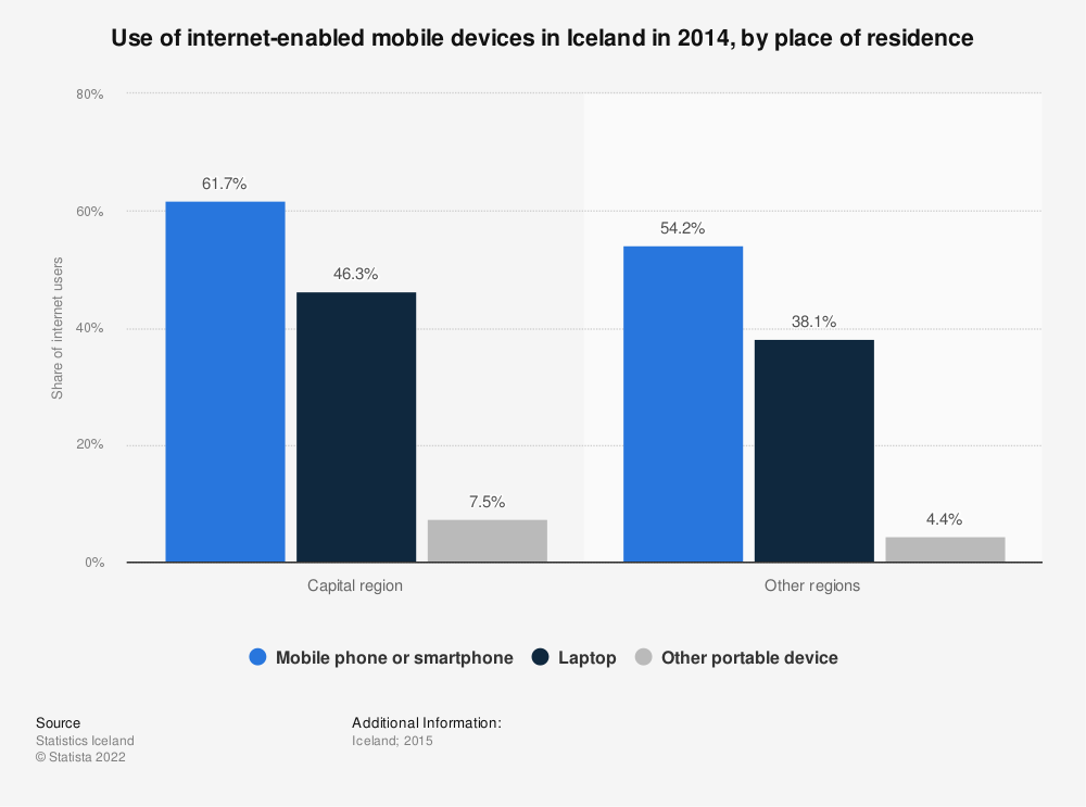 Statistic: Use of internet-enabled mobile devices in Iceland in 2014, by place of residence | Statista