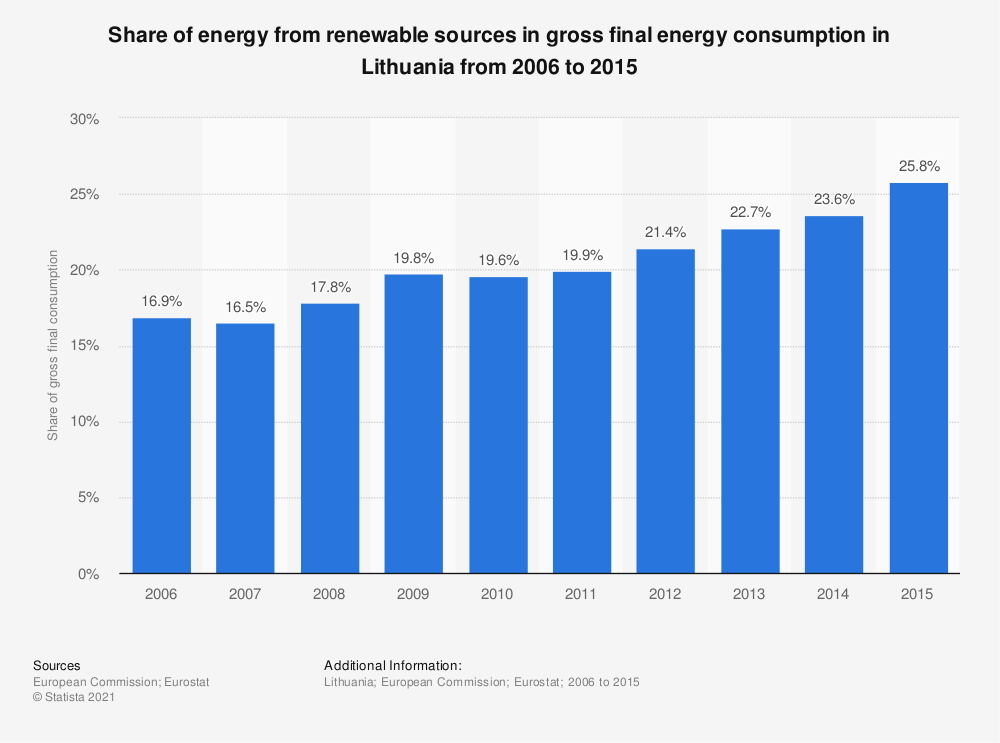 Statistic: Share of energy from renewable sources in gross final energy consumption in Lithuania from 2006 to 2015 | Statista