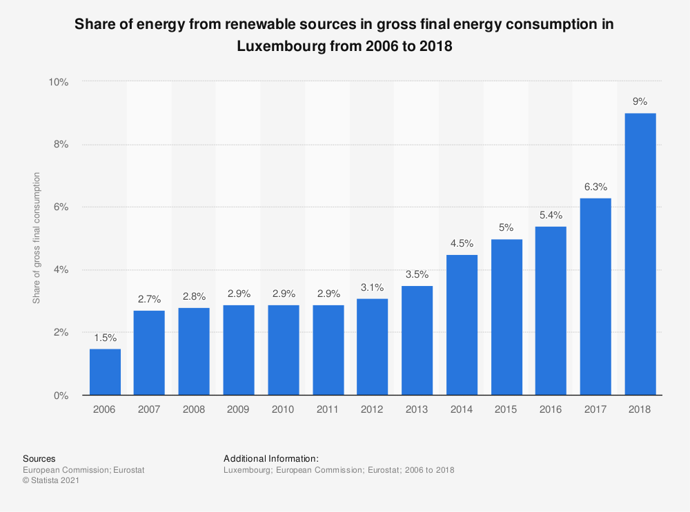 Statistic: Share of energy from renewable sources in gross final energy consumption in Luxembourg from 2006 to 2018 | Statista