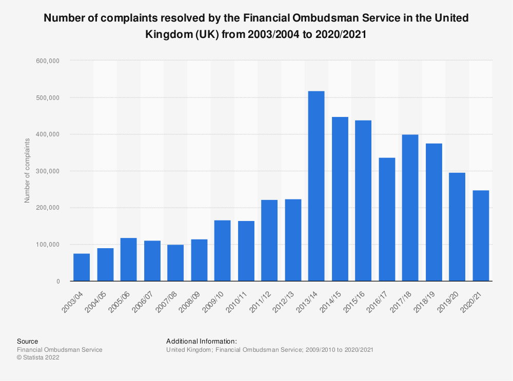 Statistic: Number of complaints resolved by the Financial Ombudsman Service in the United Kingdom (UK) from 2009/2010 to 2017/2018 | Statista