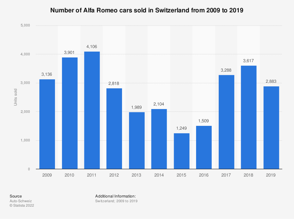 Statistic: Number of Alfa Romeo cars sold in Switzerland from 2009 to 2018 | Statista