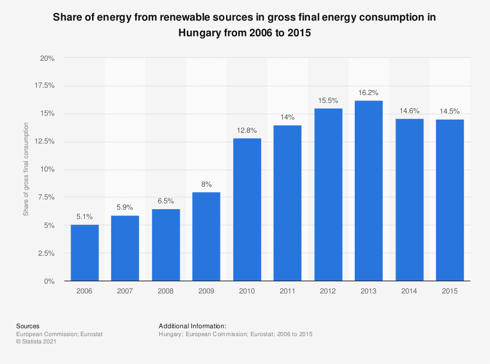 Statistic: Share of energy from renewable sources in gross final energy consumption in Hungary from 2006 to 2015 | Statista