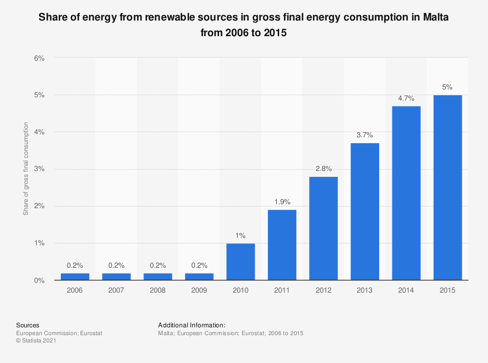 Statistic: Share of energy from renewable sources in gross final energy consumption in Malta from 2006 to 2015 | Statista