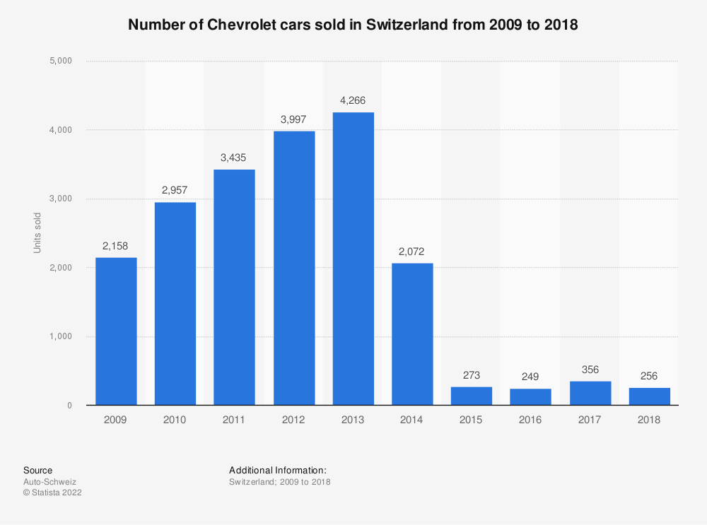 Statistic: Number of Chevrolet cars sold in Switzerland from 2009 to 2018 | Statista