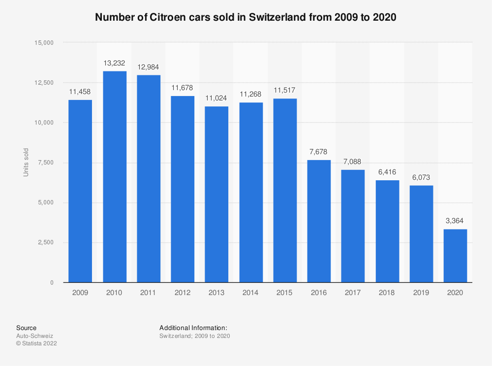 Statistic: Number of Citroen cars sold in Switzerland from 2009 to 2018 | Statista