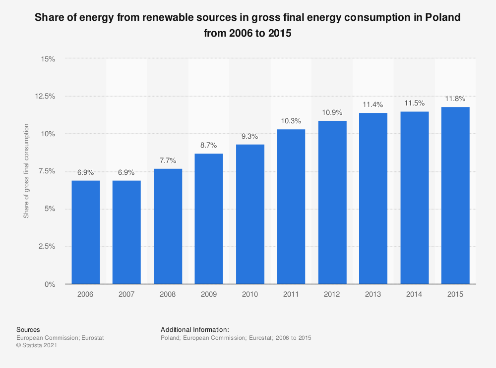 Statistic: Share of energy from renewable sources in gross final energy consumption in Poland from 2006 to 2015 | Statista