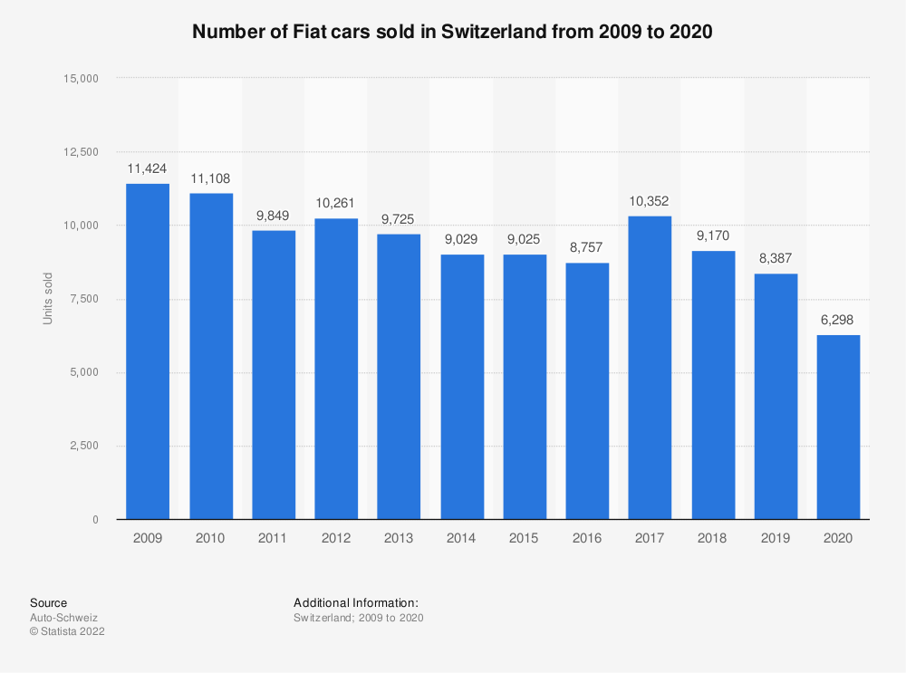 Statistic: Number of Fiat cars sold in Switzerland from 2009 to 2018 | Statista