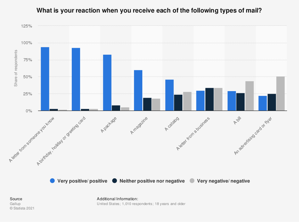 Statistic: What is your reaction when you receive each of the following types of mail? | Statista