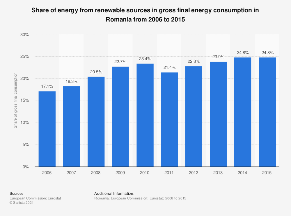 Statistic: Share of energy from renewable sources in gross final energy consumption in Romania from 2006 to 2015 | Statista