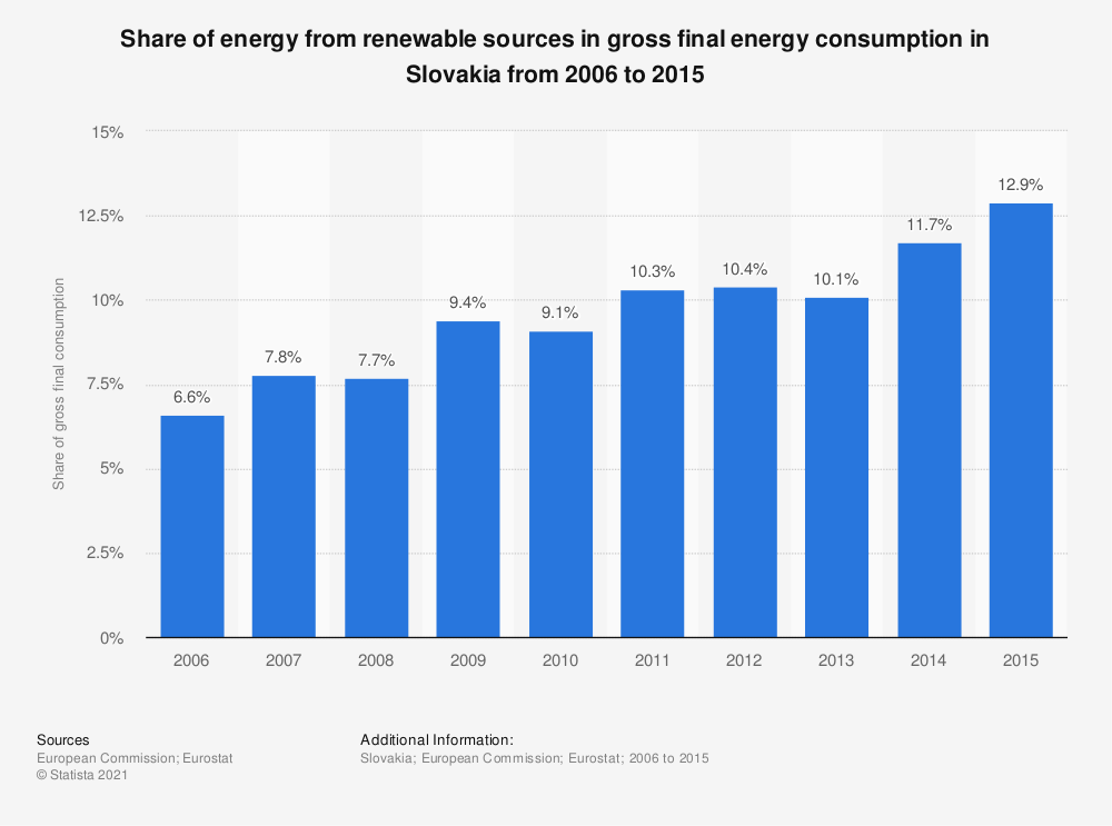 Statistic: Share of energy from renewable sources in gross final energy consumption in Slovakia from 2006 to 2015 | Statista