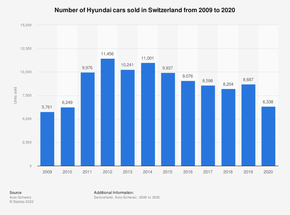 Statistic: Number of Hyundai cars sold in Switzerland from 2009 to 2018 | Statista