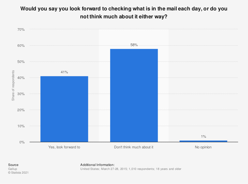 Statistic: Would you say you look forward to checking what is in the mail each day, or do you not think much about it either way? | Statista